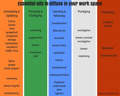 essential oils to diffuse in the work space chart